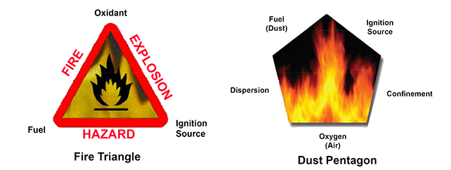 fire_triangle_dust_pentagon