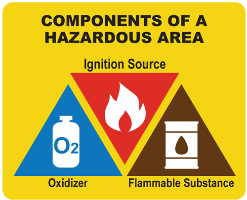 Hazardous Area Components